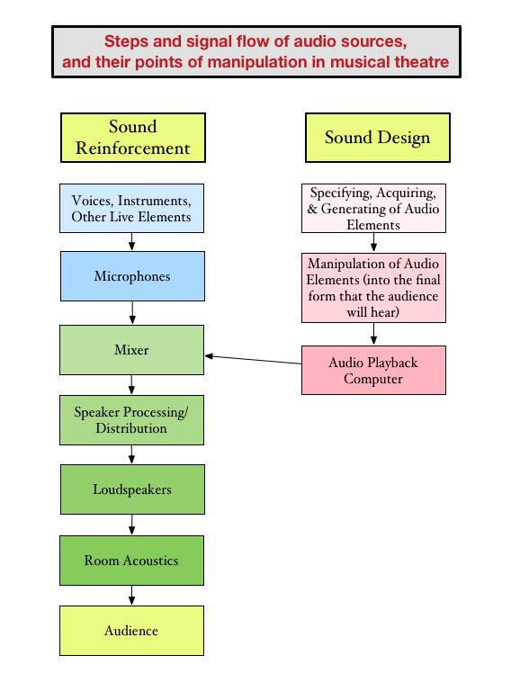 Sound Design A3