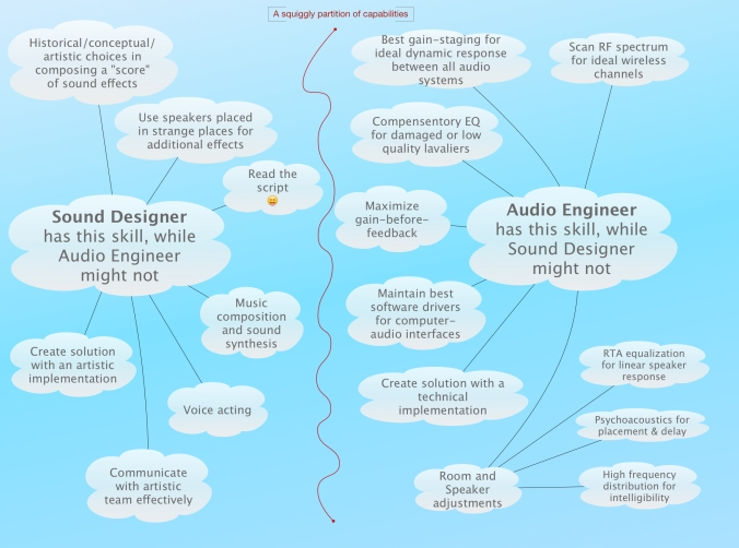 The Difference Between Sound Design and, um… Sound Design